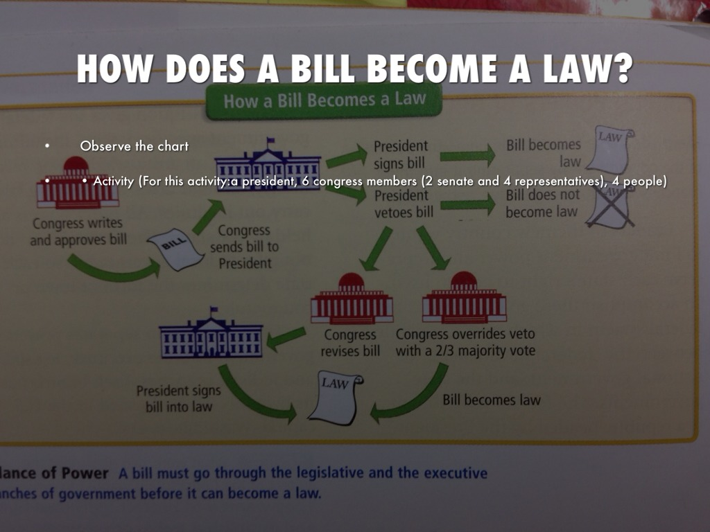 how does a bill become an A bill is a proposed law which is introduced into parliament once a bill has been debated and then approved by each house of parliament, and has received royal assent, it becomes law and is known.