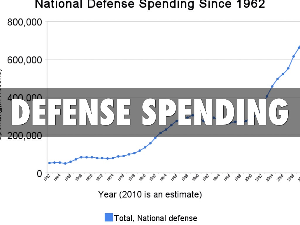 Defense Spending