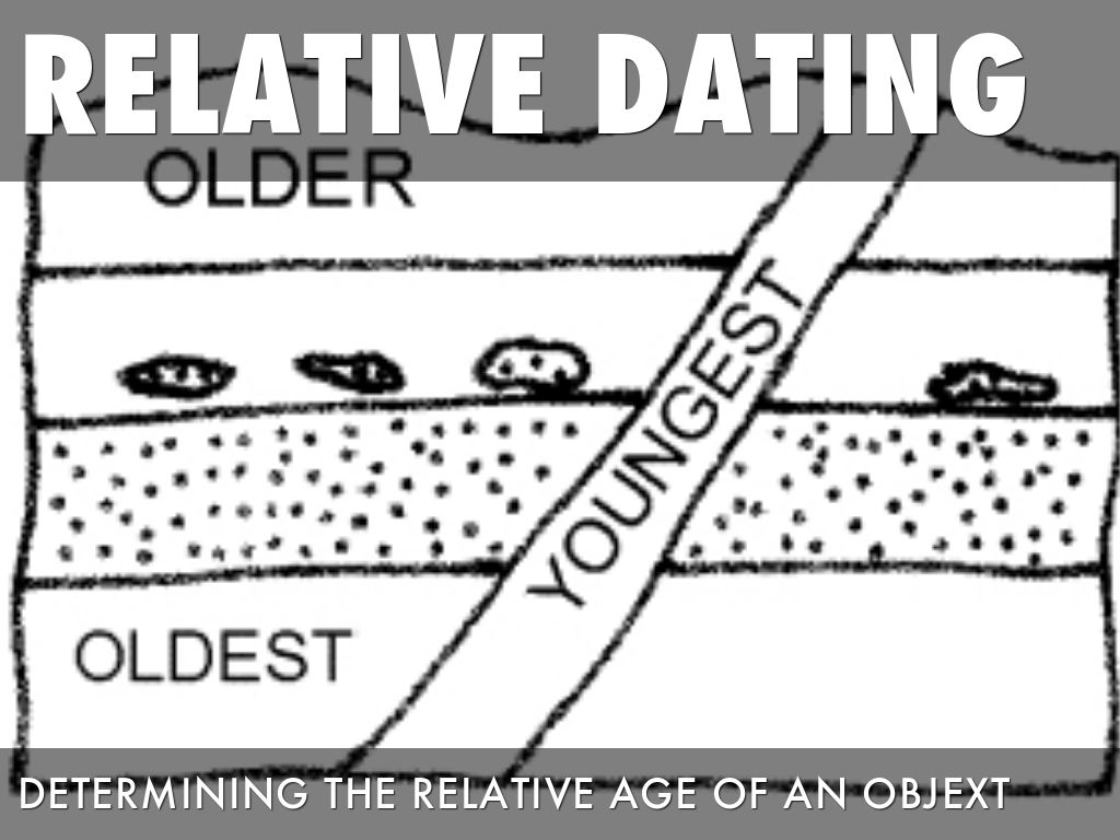 Whats up relative dating