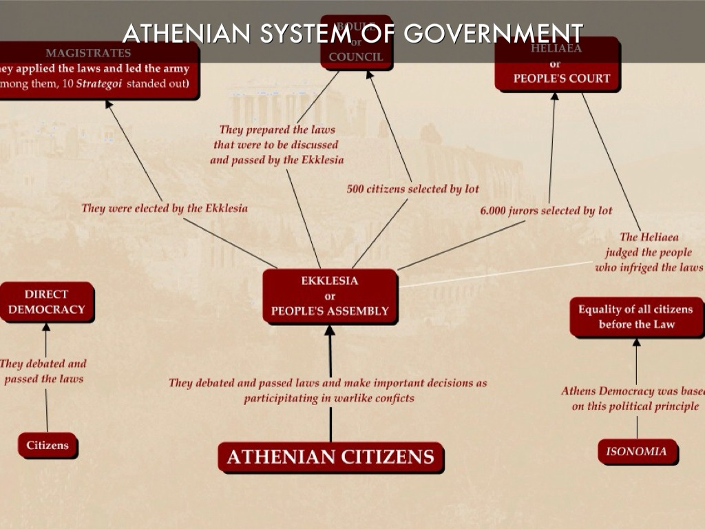 a comparison of democracy in american and athenian governments