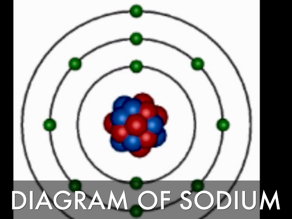 Element slide show by asmall diagram of sodium pooptronica