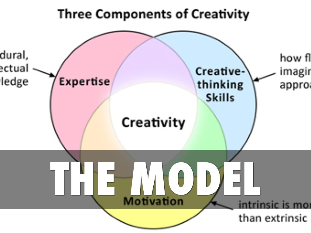 three component model of creativity The marquette university child care center uses the principles from the creative curriculum of six main there are five basic components that comprise creating a responsive environment — offers a model for setting up the physical environment for routines and experiences in.