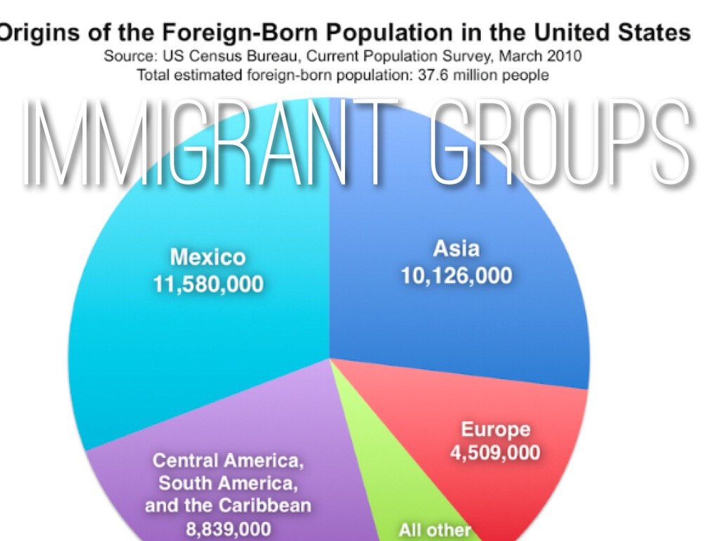 many acts and laws limit immigration to america in the early 20th century Immigration in the early 20th century  an old italian saying summed up the disillusionment felt by many: i came to america because i heard the streets were paved.
