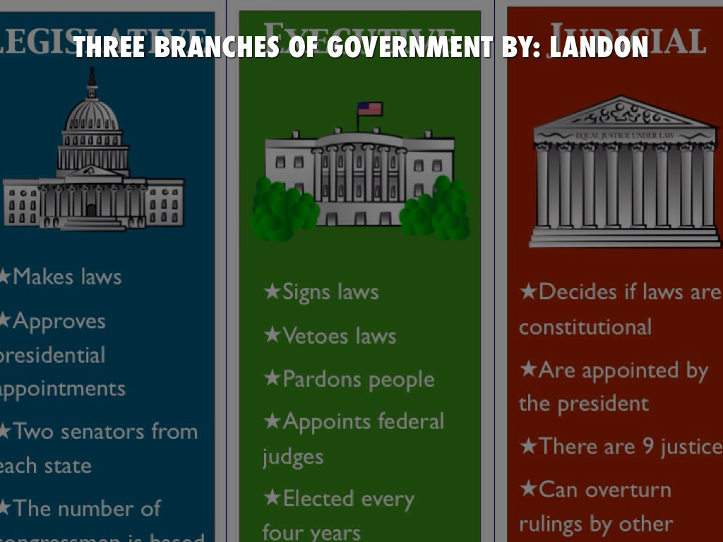 three branches of government by landon