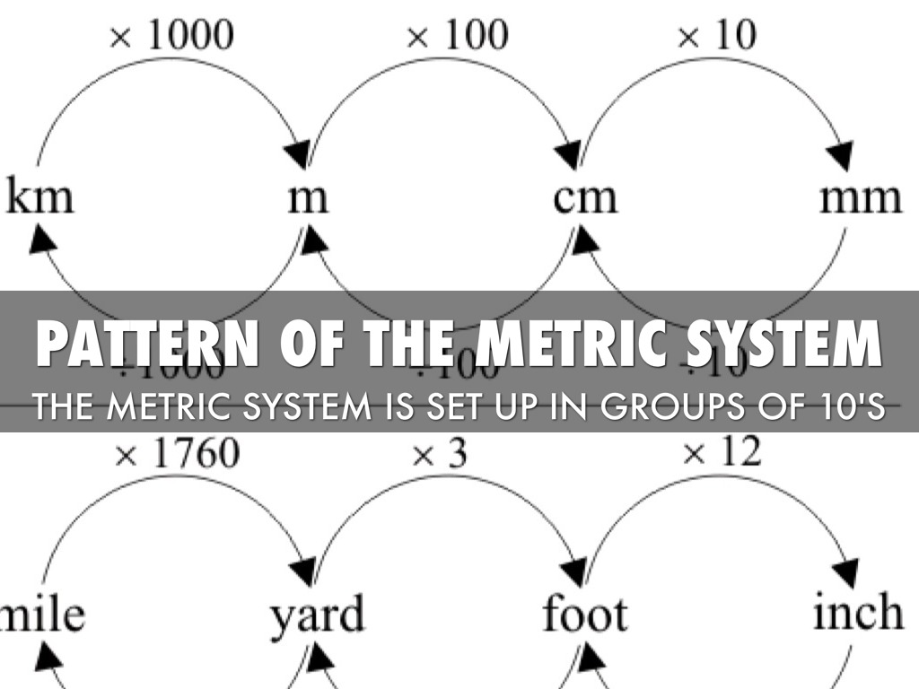 the metric system What is the metric system used for measuring (mainly in business, trade, and science) distance (meter, kilometer) length (meter, centimeter.
