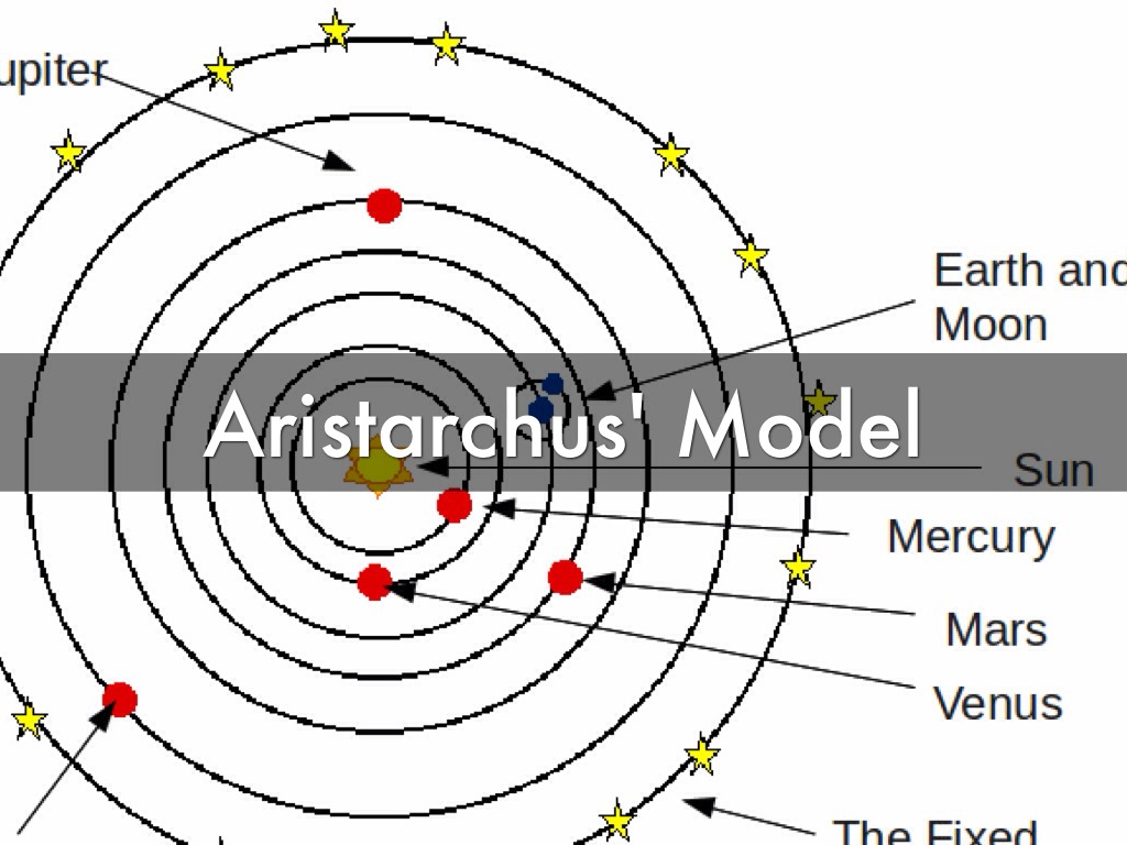 Contributions of aristarchus to astronomy  Answers