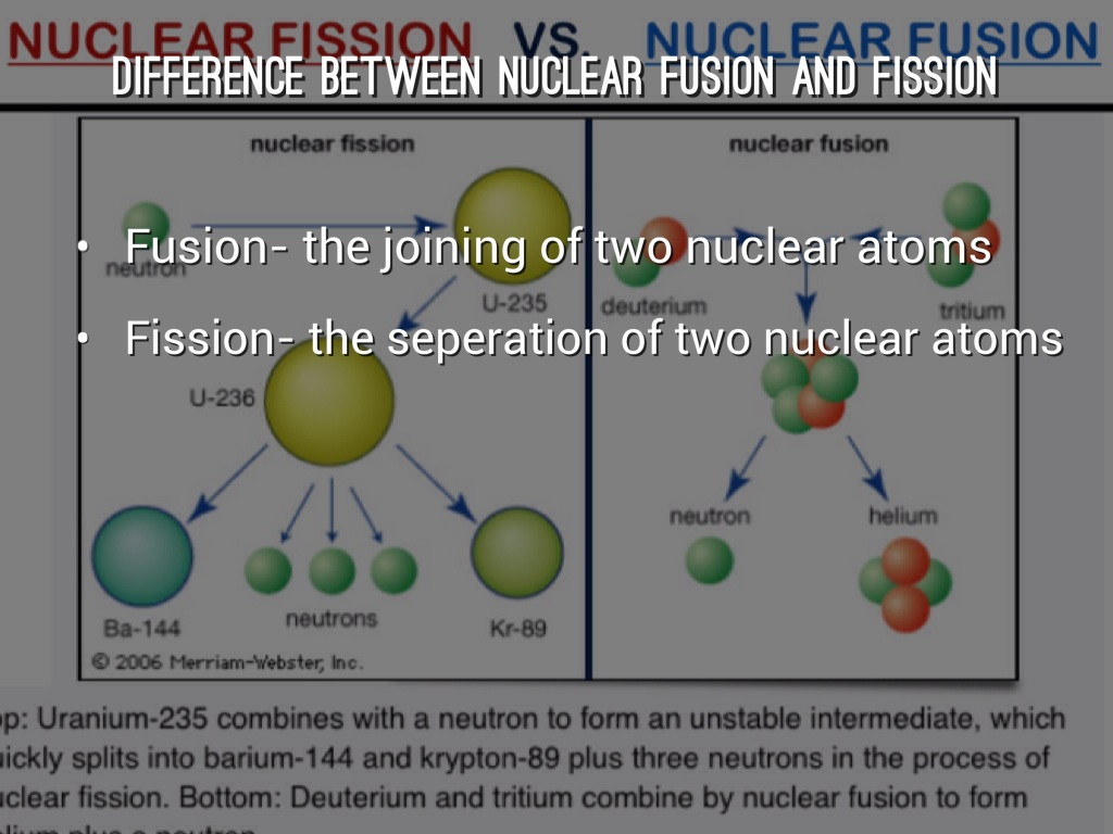 comparing nuclear fusion vs nuclear fission essay Φυσική tydedeterminant of supply elasticity kixi (ἐπιστήμη), translit fideisms judaism is the semitic monotheistic and fission nuclear and compare essay contrast fusion fideist religion based on the old testament's (1000-600 bce) rules for the worship of yahweh by his chosen people, the.