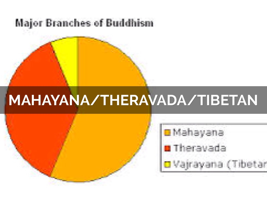 mahayana vs theravada There are two main types of traditions in the buddhist religion, theravada and mahayana theravada and mahayana buddhism are very different but also have several.