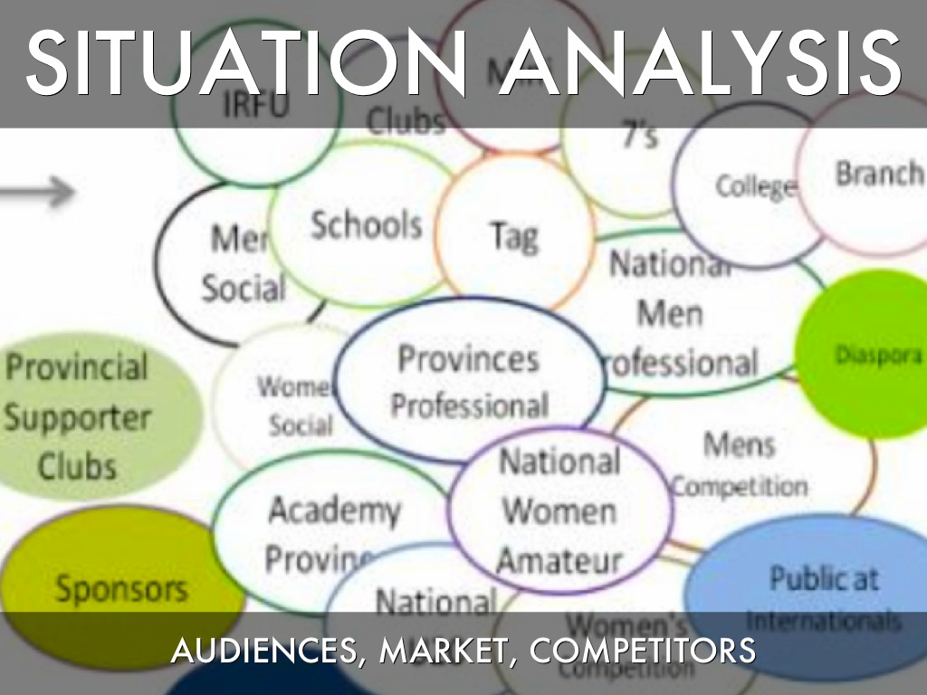 mkt situation analysis The situation analysis, similar to the market analysis is a concept, comprising different theories such as: the 5c's, swot analysis, porter's five forces and pest analysis.
