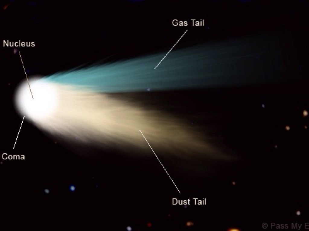 Comets, Asteroids, Meteors by Marybeth Mineo