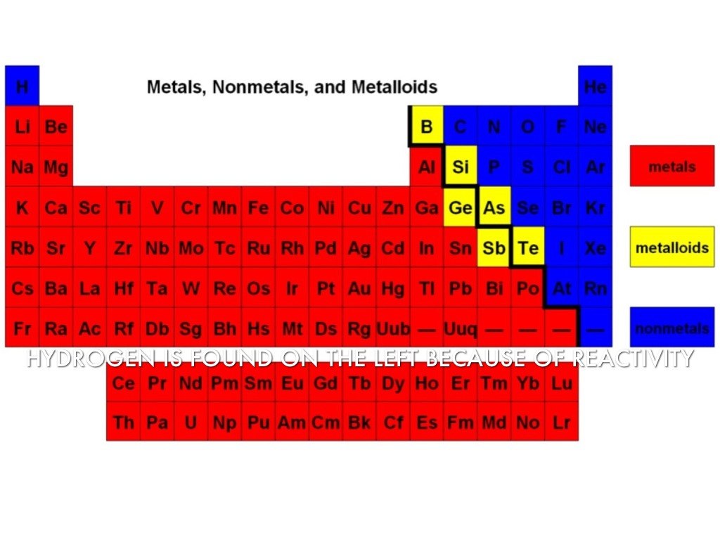 Chemistry periodic table by james rowland hydrogen is found on the left because of reactivity gamestrikefo Image collections