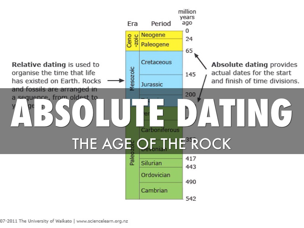 what is the difference between relative age dating and absolute age dating