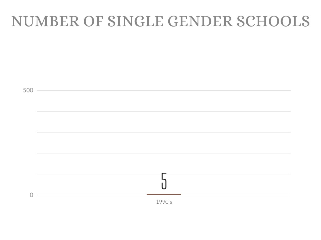 """single gender education 171 9 gender equity in coeducational and single-sex environments emily arms introduction in the 1985 handbook, this chapter was titled """"sex equity in."""