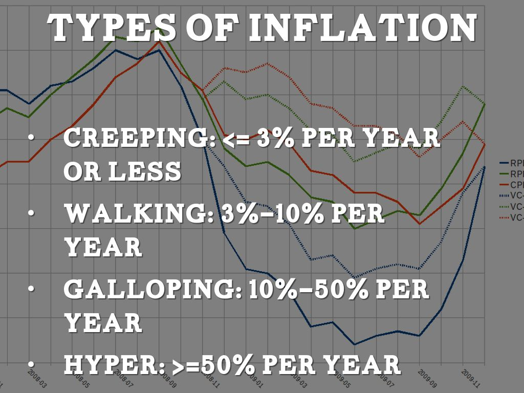 types of inflation Inflation is defined as a rise in the general price level in other words, prices of many goods and services such as housing, apparel, food, transportation, and fuel must be.