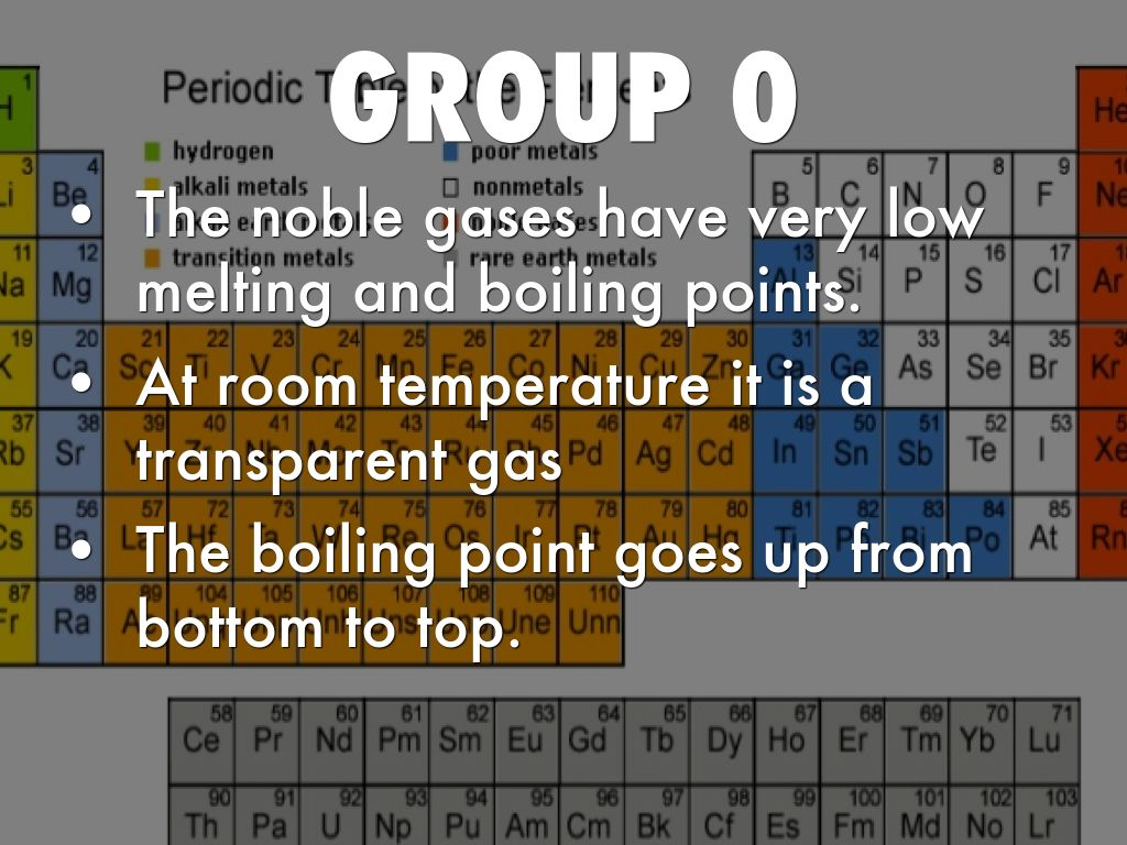 Periodic table by ben coackley group 0 gamestrikefo Images