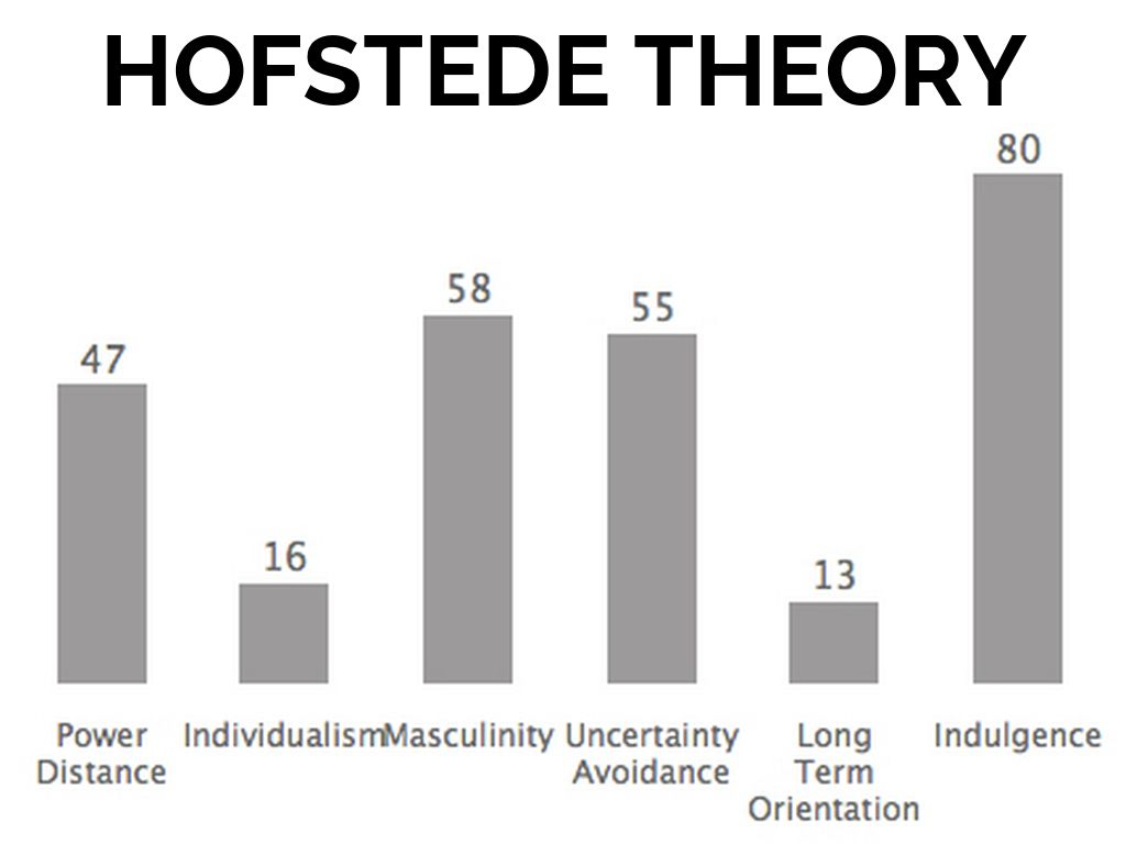 hofstede cuba Hofstede: masculinity / femininity this dimension focuses on how extent to which a society stress achievement or nurture masculinity is seen to be the trait which emphasizes ambition, acquisition of wealth, and differentiated gender roles.