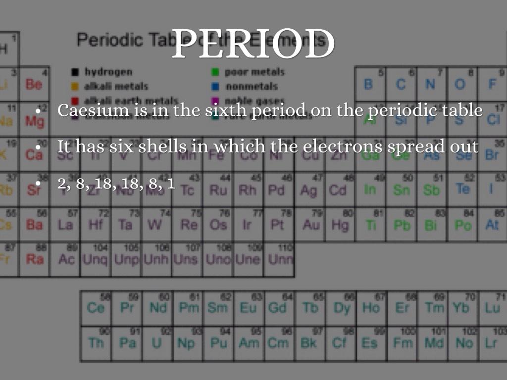Caesium State At Room Temperature