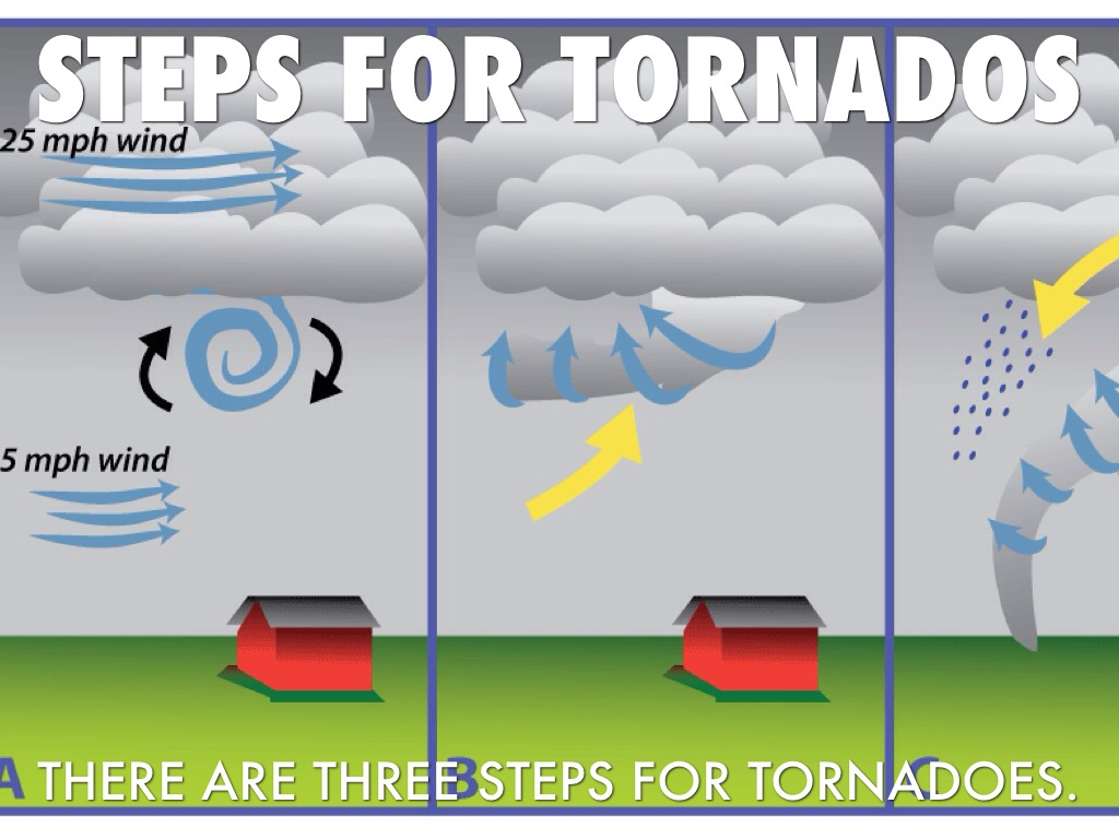 an overview of the types and dangers of tornadoes and the means to detect them The bear and the saracen can use their tornado powers to form an advanced type of juggling called the tornado juggle they are the only characters that can do this type of juggle in the game his splash, along with the saracen's, can be blocked.