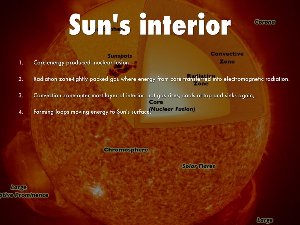 energy produced by the sun
