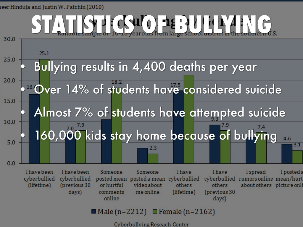 bullying effects on social anxiety and self esteem The child mind institute examines the impact technology has on self-esteem in adolescence and how parents can help how does social anxiety and lowering self-esteem.