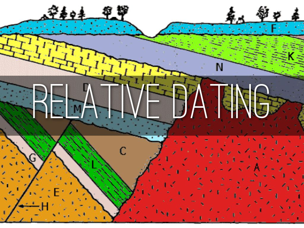 an example of relative age dating For example, the correlation of soil series, rock units, fluvial terraces or glacial moraines give a techniques: both absolute and relative dating are based on the.