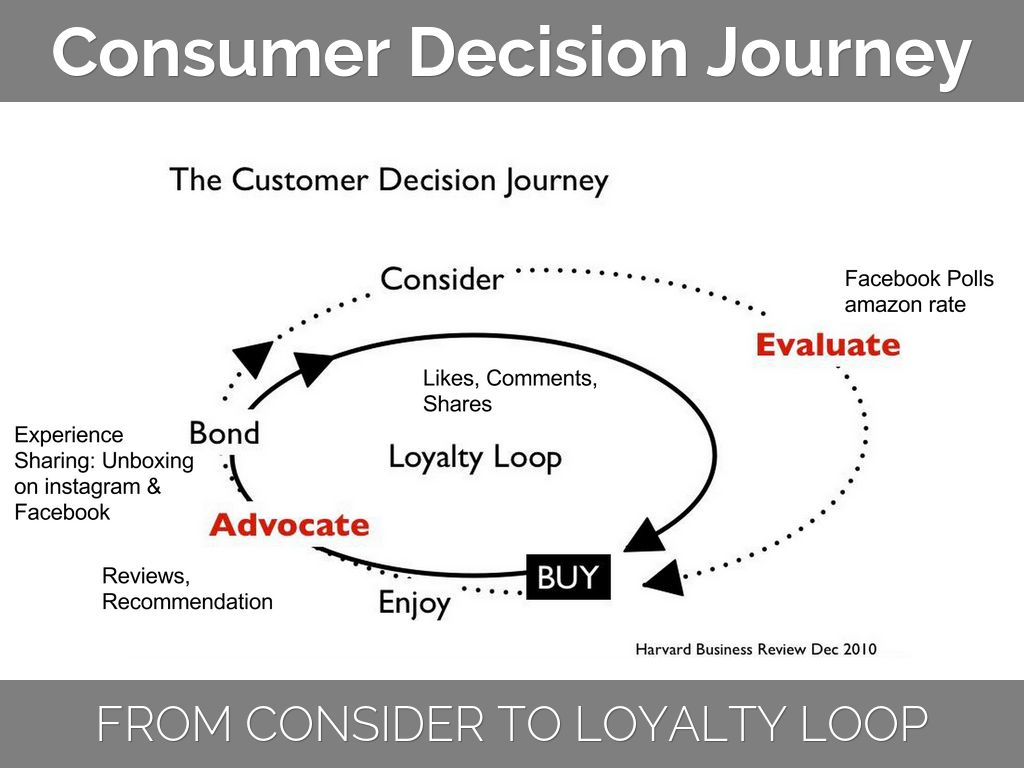 the consumer decision journey Purchase funnel the purchase funnel, or purchasing funnel, is a consumer focused marketing model which illustrates the theoretical customer journey towards the purchase of a product or service.