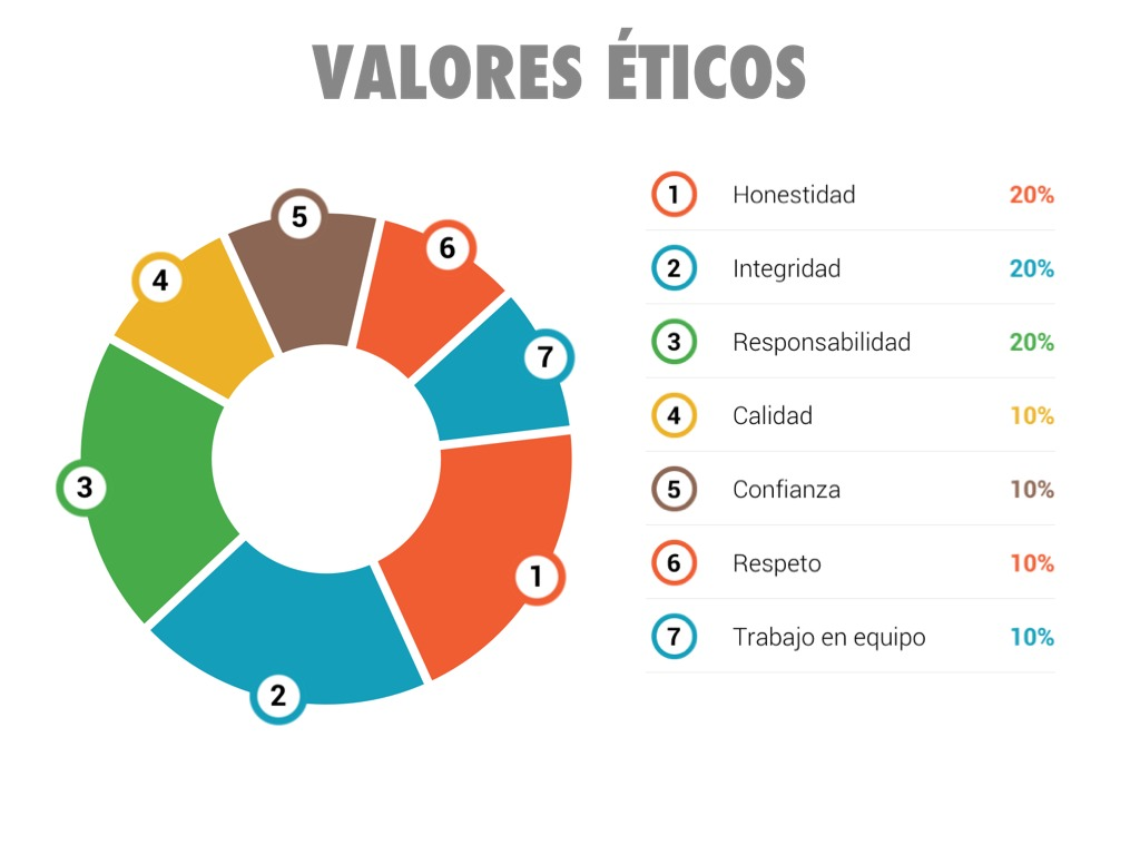 Valores Humanos: Valores Éticos Empresariales By Ijosefco