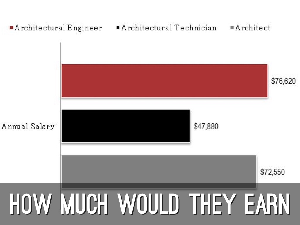 architectural engineering salary. Beautiful Engineering 8 Intended Architectural Engineering Salary A
