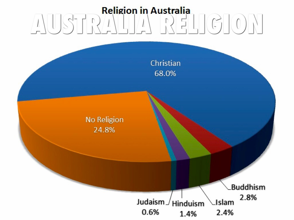 a report of decresing number of practicing christians in australia The number of people with no religion is growing fewer people say that religion is an important part of their lives all measures point to the same drop in religion: if the 1950s were another.