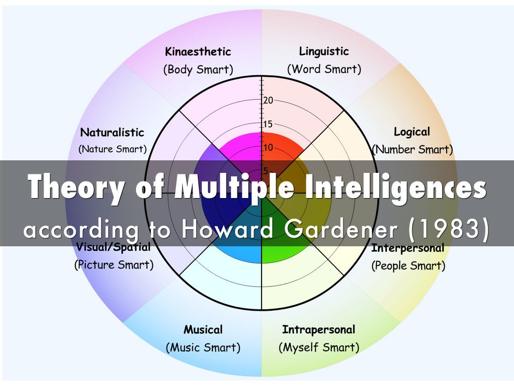 multiple intelligence theory This resulted in the emergence of his theory of multiple intelligences (mi theory)  as  according to gardner, (1999a) symbol systems are developed versus.