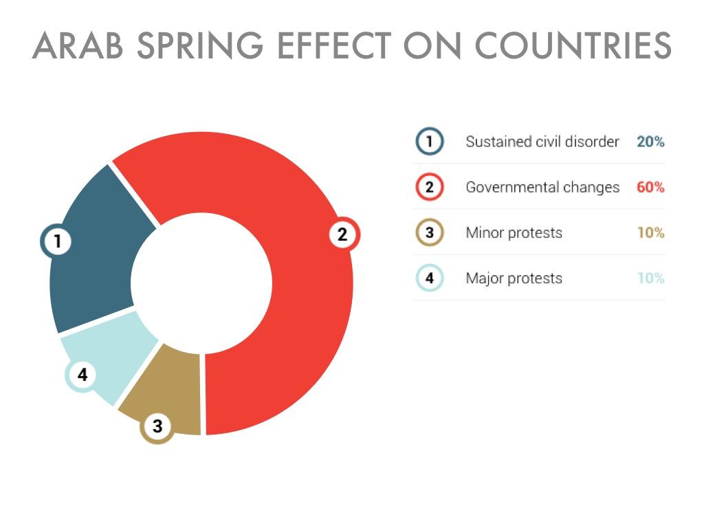 effect of arab spring on arab countries The arab spring (arabic:  of islamist parties before protests began in many arab countries,  similar unrest outside the region resembling a 'chain effect.