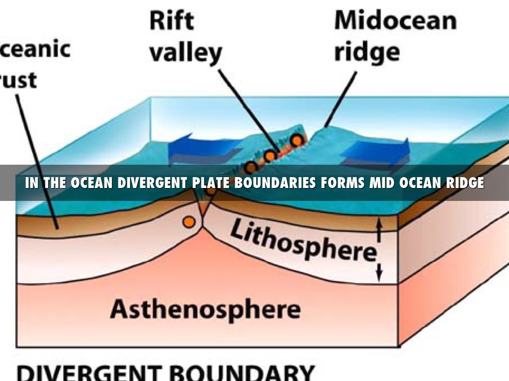 Copy of plate tectonics by brogan duff on the land divergent plate boundaries pooptronica