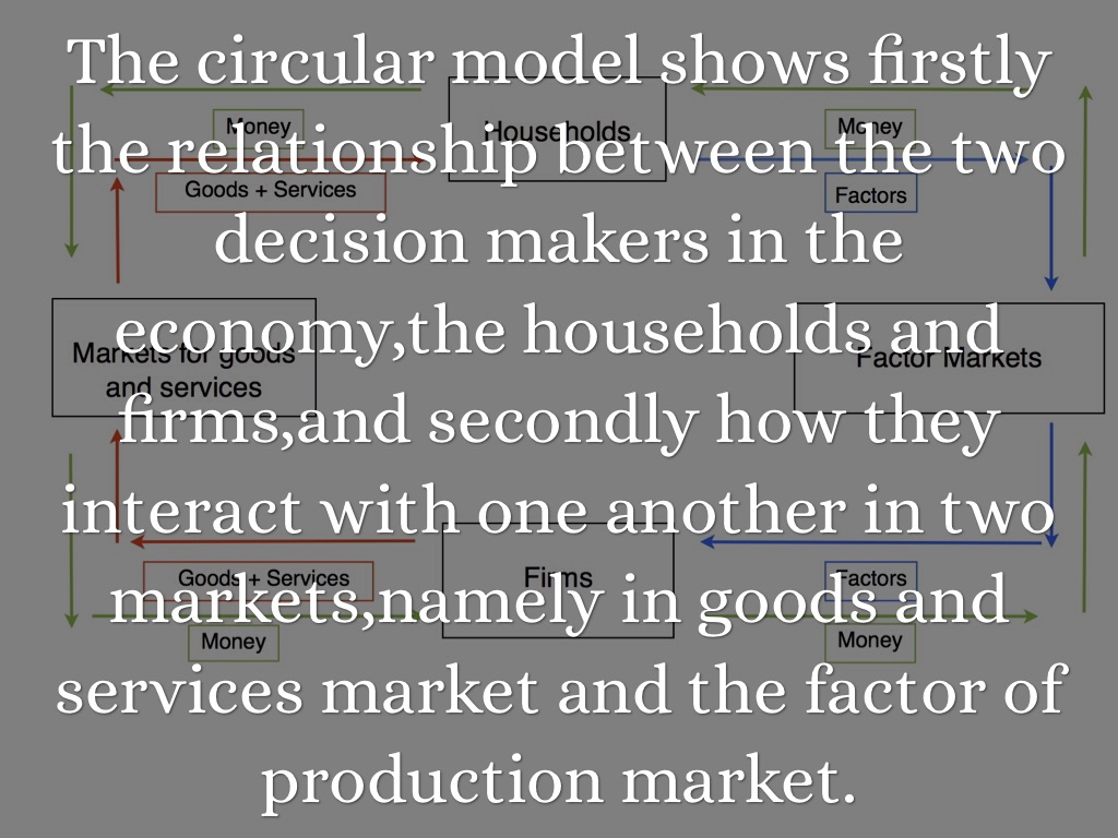 Circular flow model by john m zamen the circular flow diagram also called the circular flow model is perhaps the simplest diagram of economics to understand the activity in the economy pooptronica Images