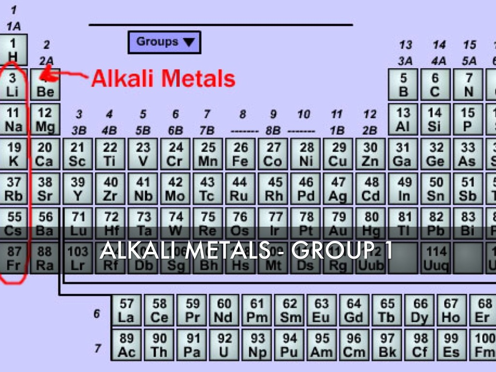 Chemistry periodic table by james rowland alkali metals group 1 gamestrikefo Image collections