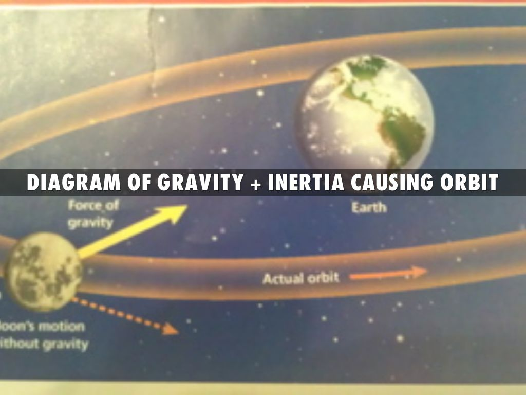 Gravity by tanaysethia