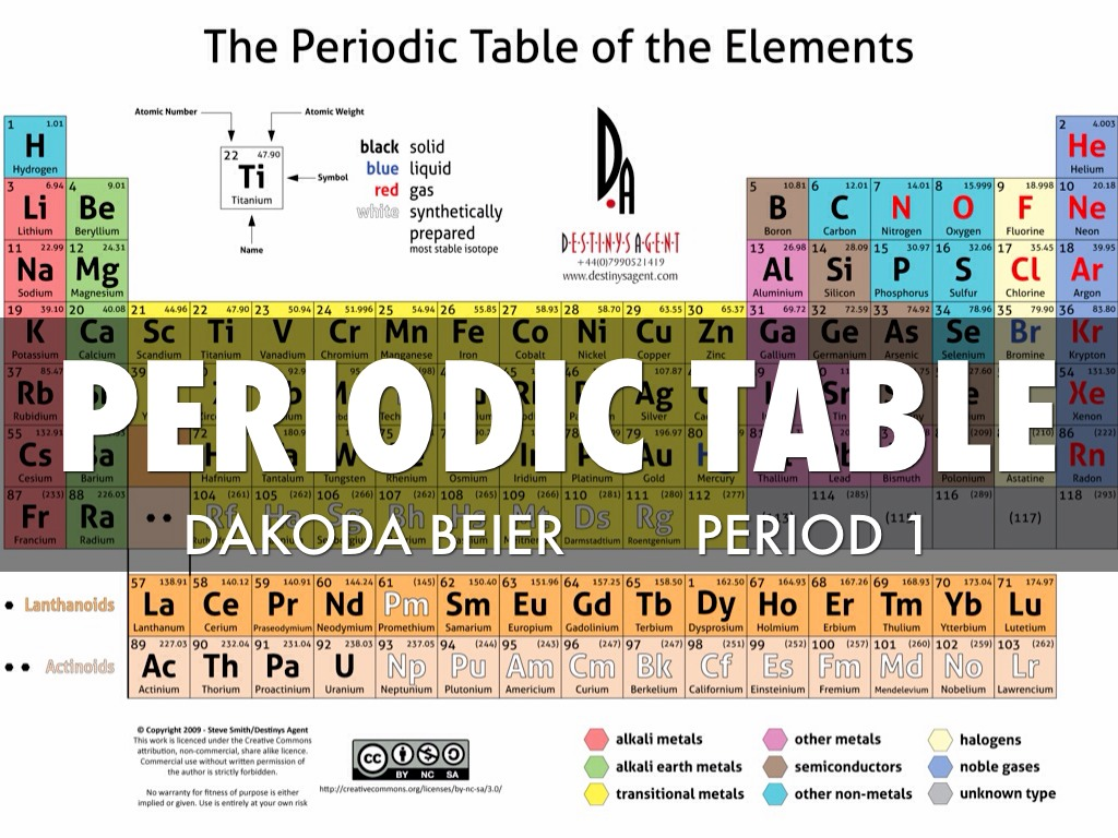 Periodic table by dakodaier gamestrikefo Gallery