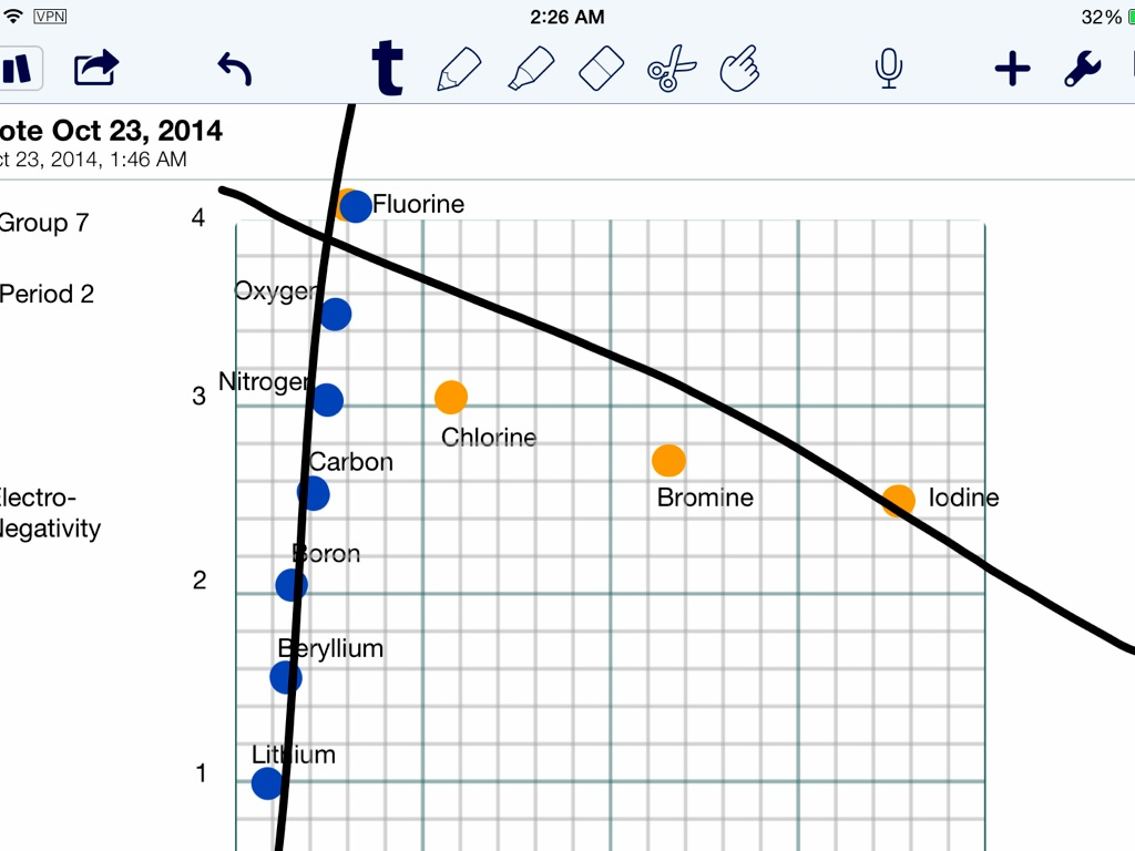 Graphing Periodic Trends by Triston Harper