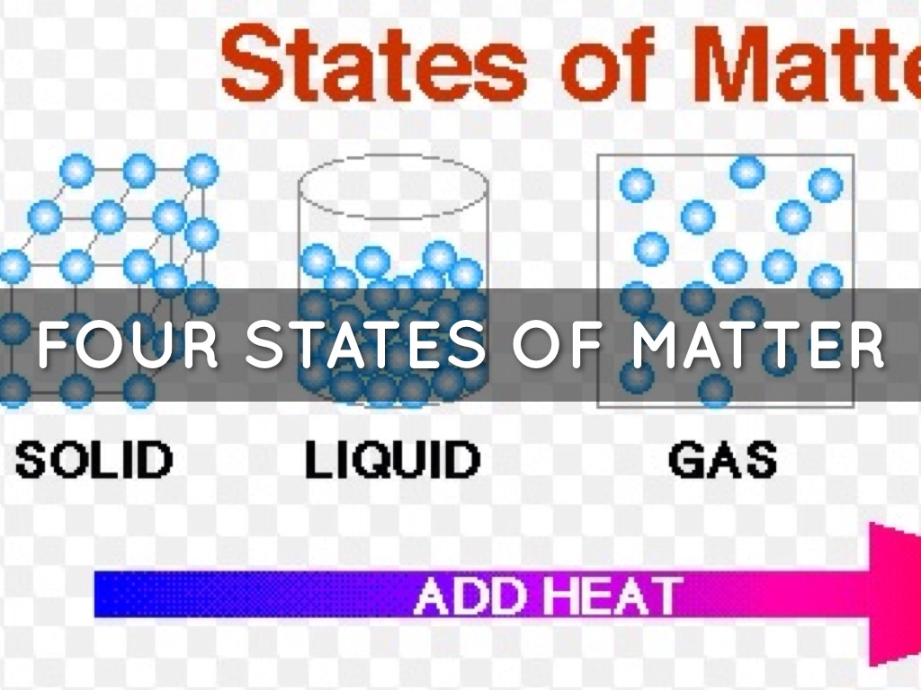 Four States Of Matter by slsmith