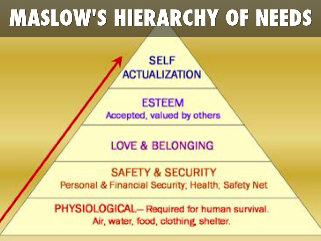 maslows hierarchy of needs theory Maslow's hierarchy of needs theory abraham maslow is well renowned for proposing the hierarchy of needs theory in 1943 this theory is a classical depiction of human motivation.