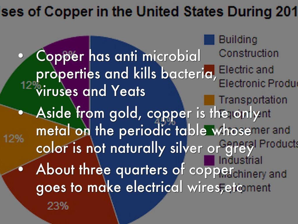 What is the symbol for copper on the periodic table image what is the symbol for copper on the periodic table gallery copper by keiley wilkinson 9 gamestrikefo Images