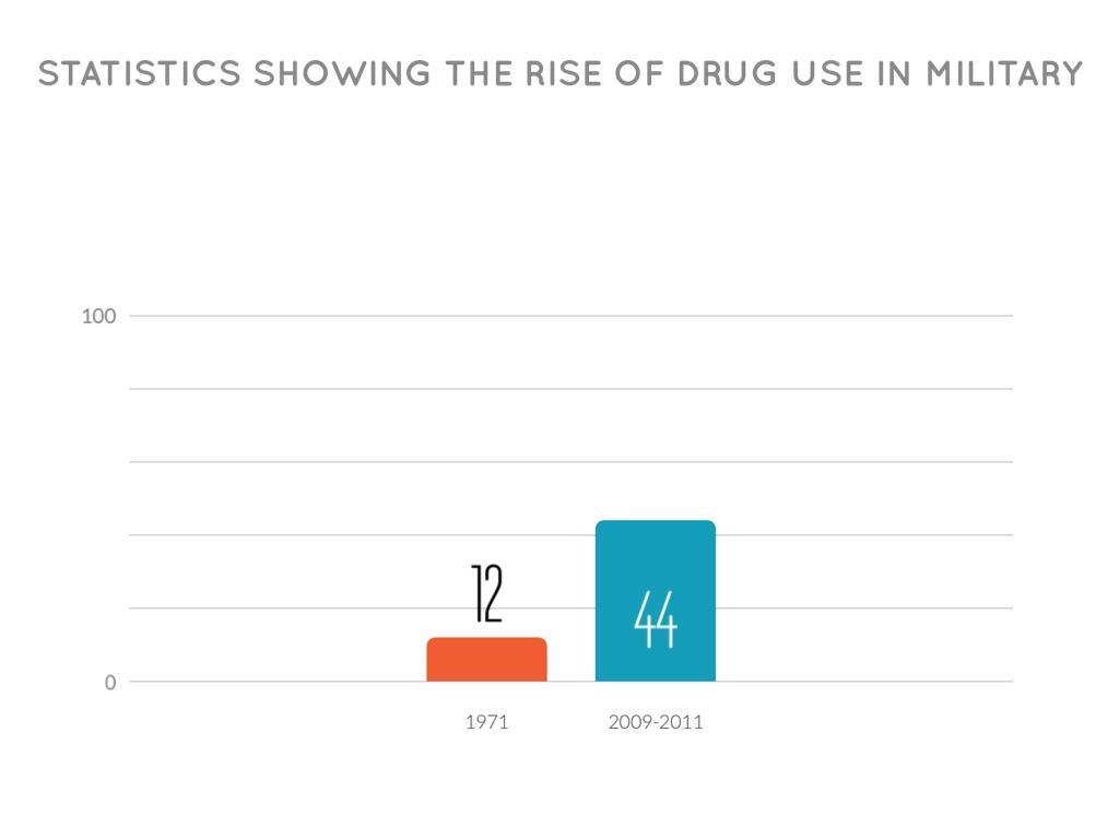 drug use in vietnam war statistics