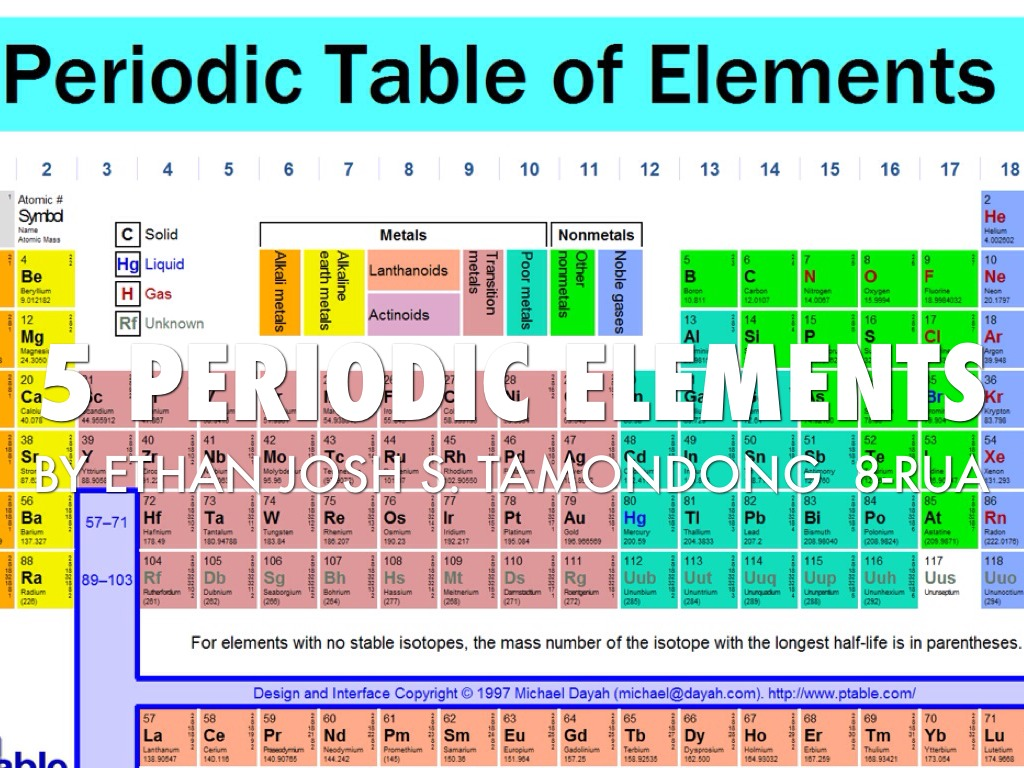 Development of the periodic table by ethan josh elements gamestrikefo Images