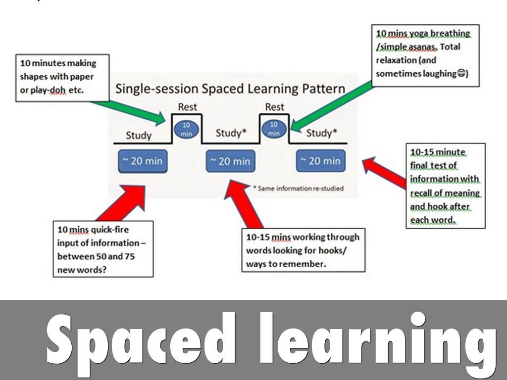 Картинки по запросу Spaced learning