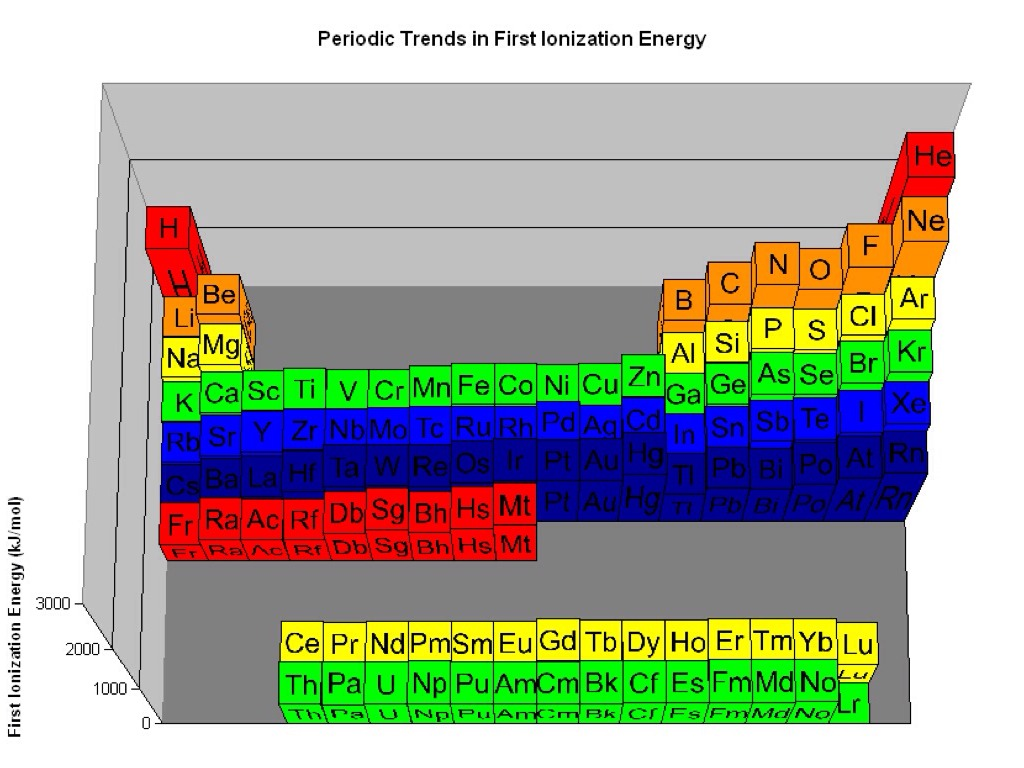 Periodic table trends by laura godinez 9 gamestrikefo Images