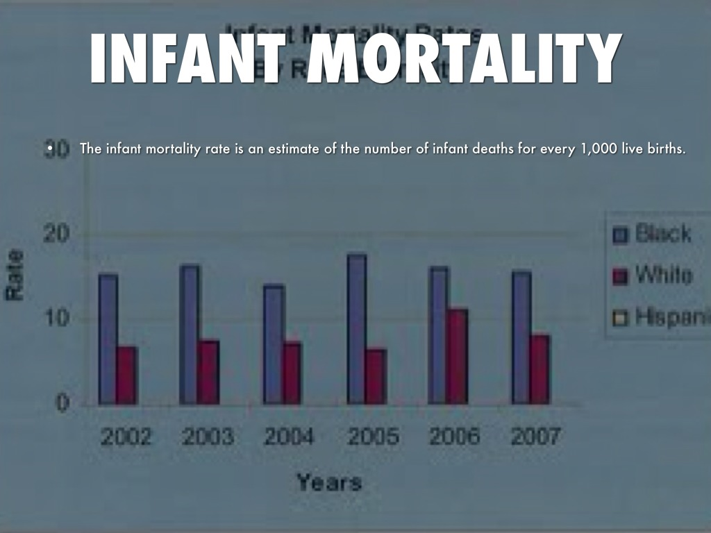 infant mortality essay 41 infant mortality rate: definition and estimation approaches infant mortality rate (imr) is the number of deaths occurring in the first year of life per 1,000 live births it.