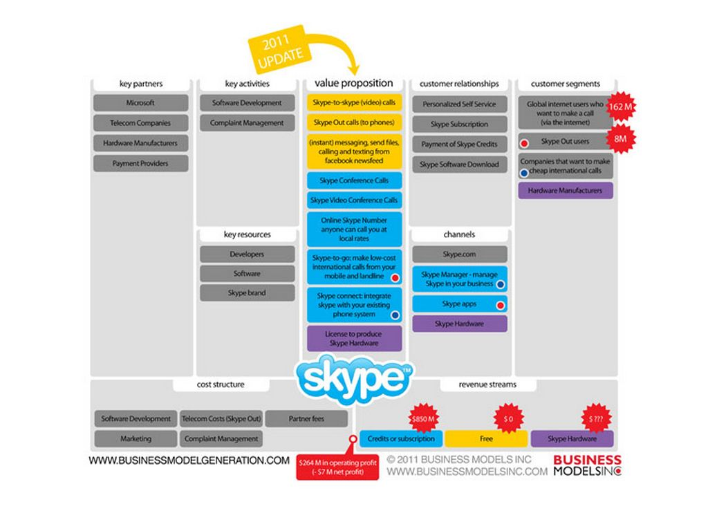 research proposal skype The appearance of skype in the classroom, a website for learners worldwide to  share  the actions model, proposed by bates (1995), is a practical guide for   her research interests include children's literature, second.