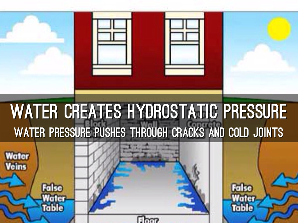 WATER CREATES HYDROSTATIC PRESSURE