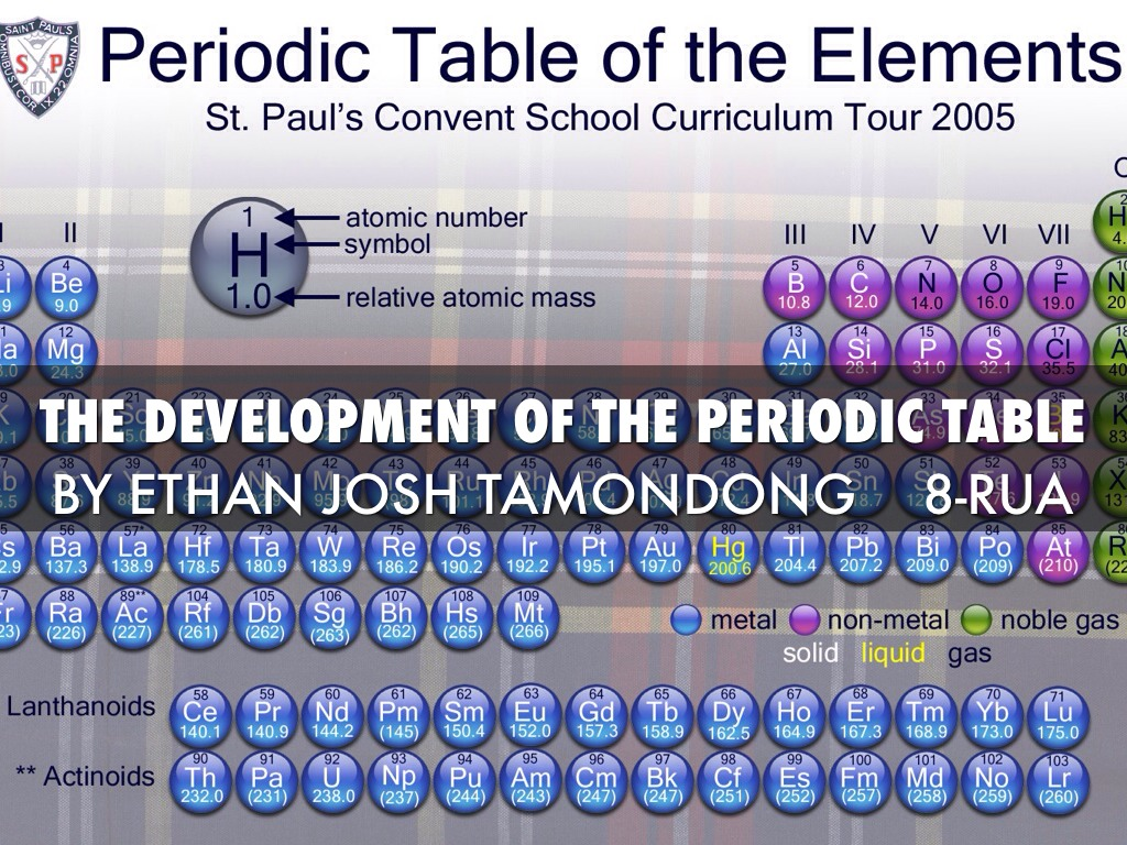 Development of the periodic table images periodic table images development of the periodic table by ethan josh the development of the periodic table gamestrikefo images gamestrikefo Gallery