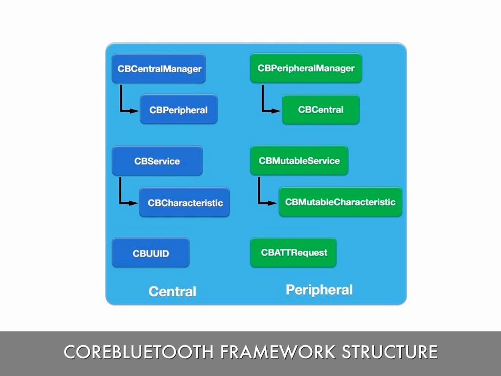 Bluetooth LE and CoreBluetooth by Jason Graves