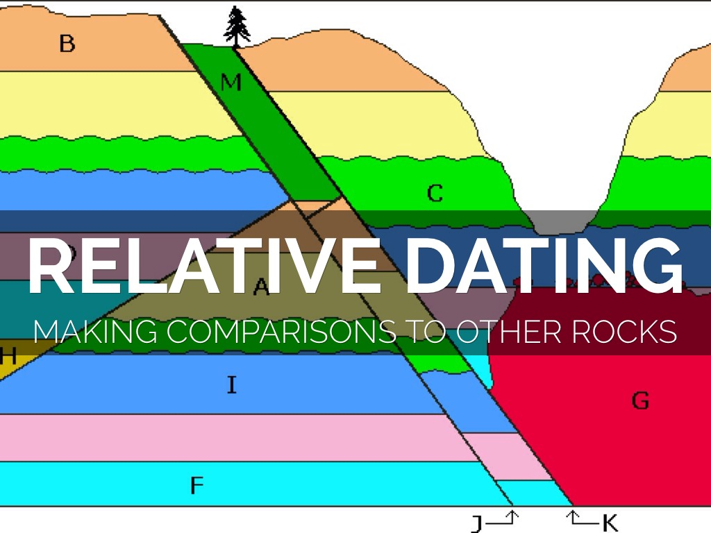 Principle of superposition in relative dating states quizlet